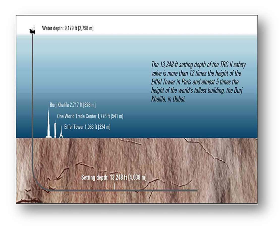 Graphic displaying setting depth.