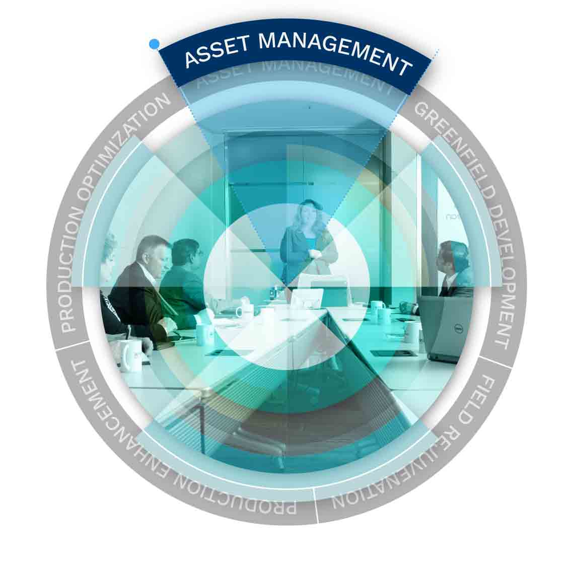 Graphic displaying Asset Management text.