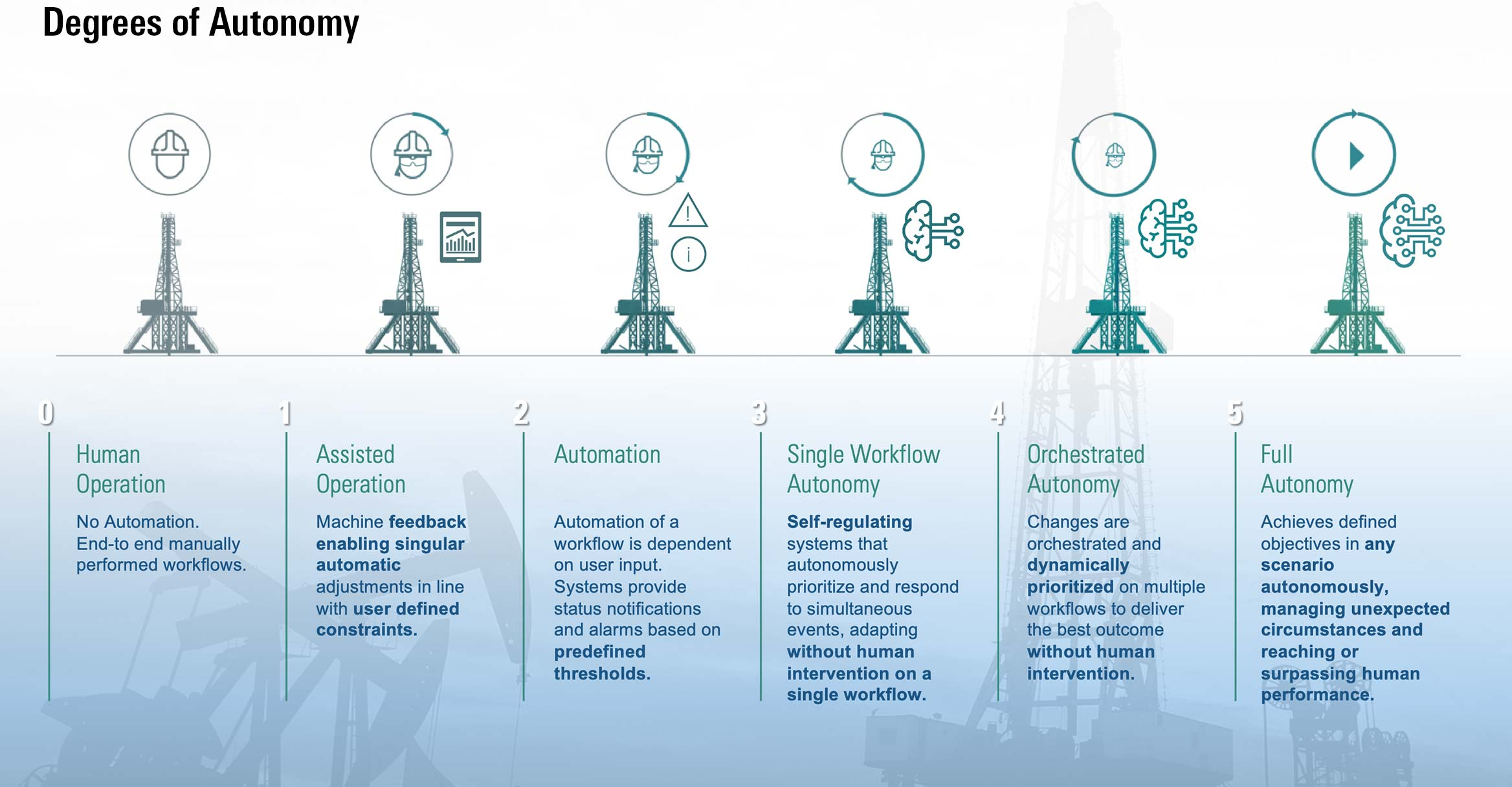 Infographic with 6 rigs in a row showing the dregrees of autonomy