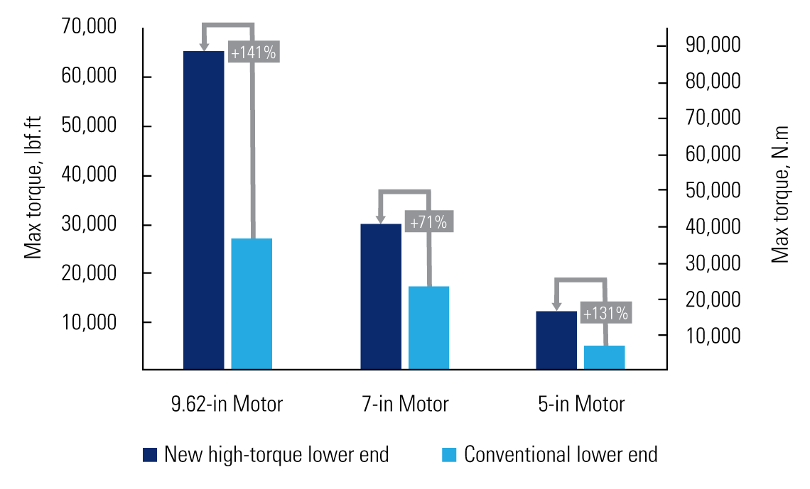 Chart showing a higher max torque compared to conventional lower end motors