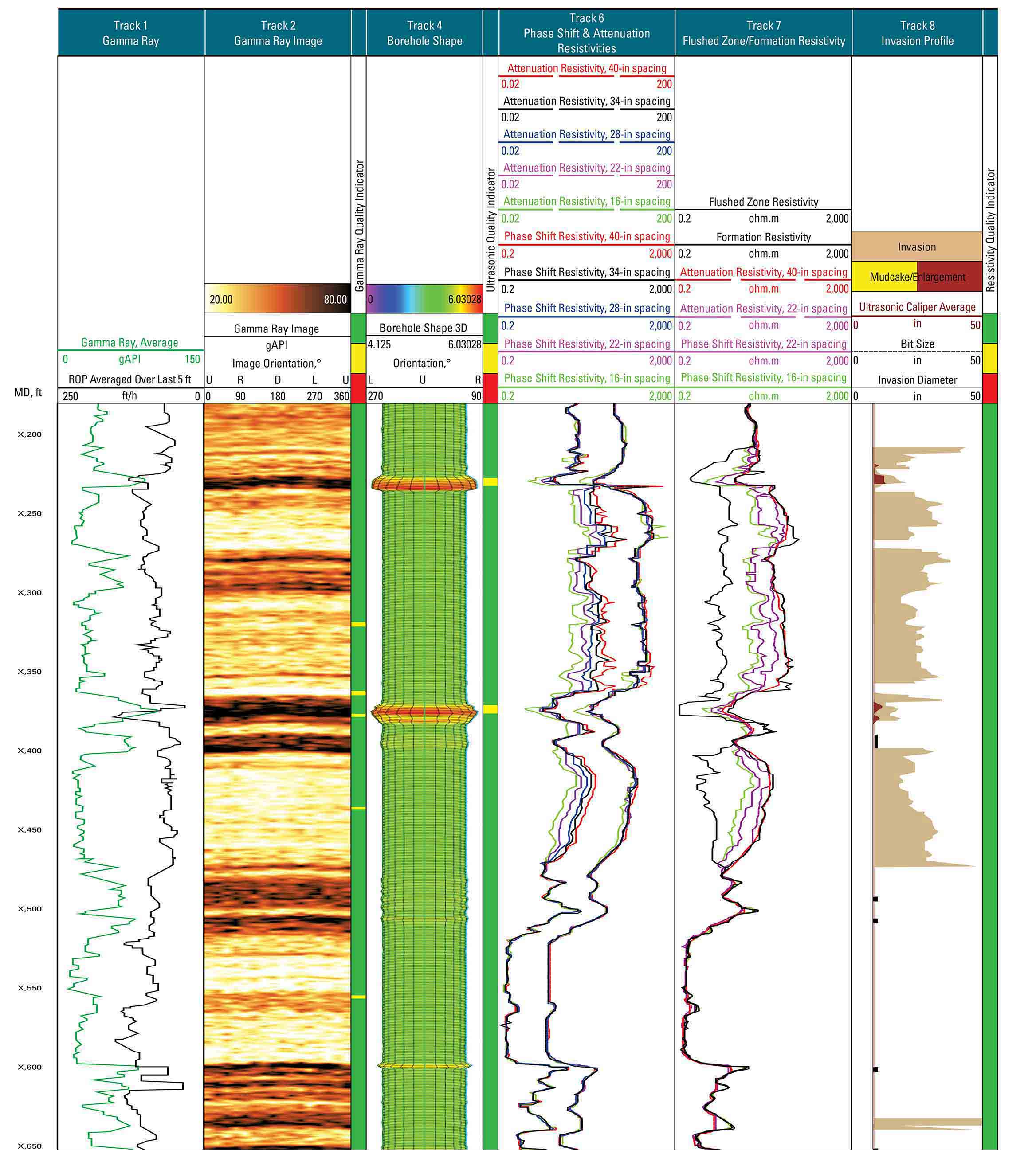 A log from the NeoScope service showing various gamma ray, borehole shape, resistivity, and invasion profile tracks