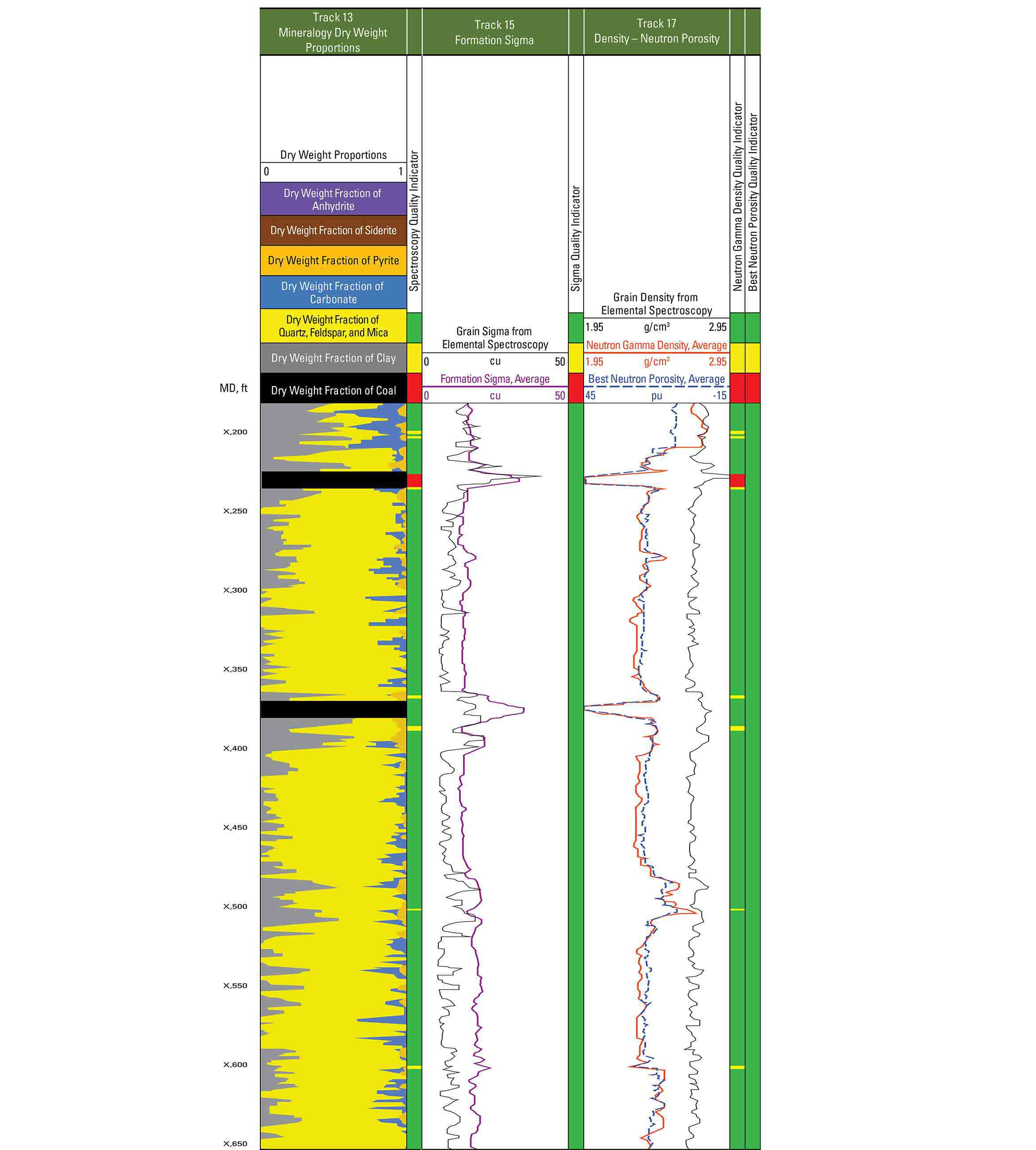 A log from the NeoScope service showing various mineralogy, formation sigma, and density-neutron porosity tracks