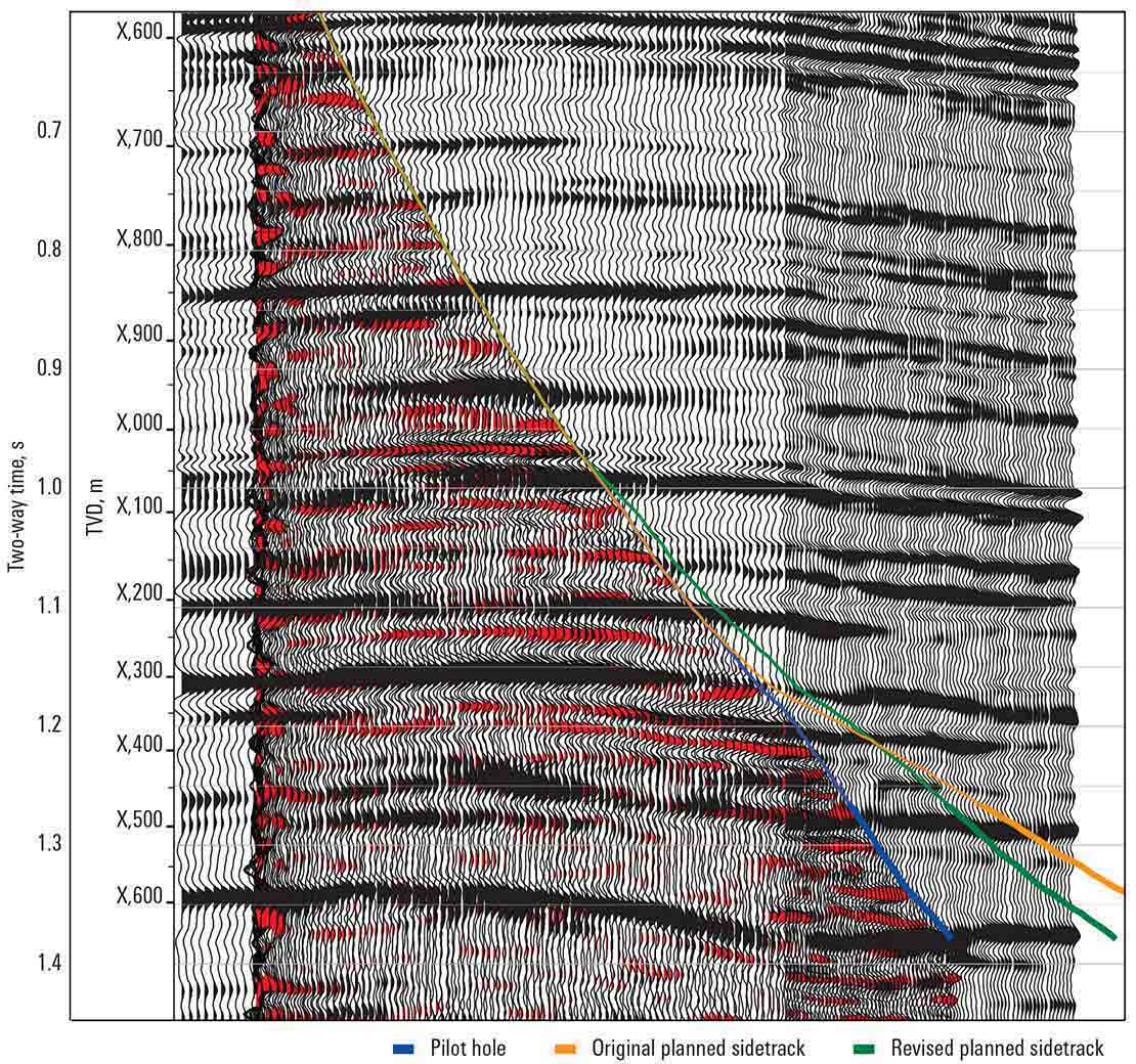 A composite display of the VSP image from the seismicVISION service and surface seismic data verified the existence of key targets but at different depths than originally predicted.