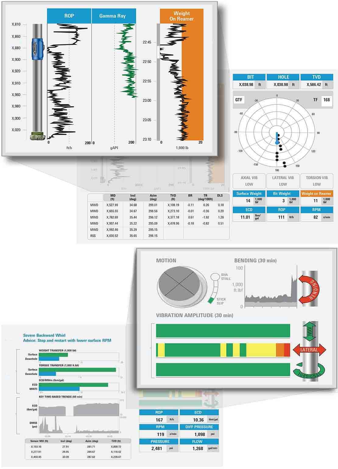 OptiDrill Real-Time Drilling  Intelligence Service