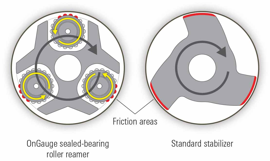 Torque reduction can be achieved using the OnGauge torque-reduction sealed-bearing roller reamer.