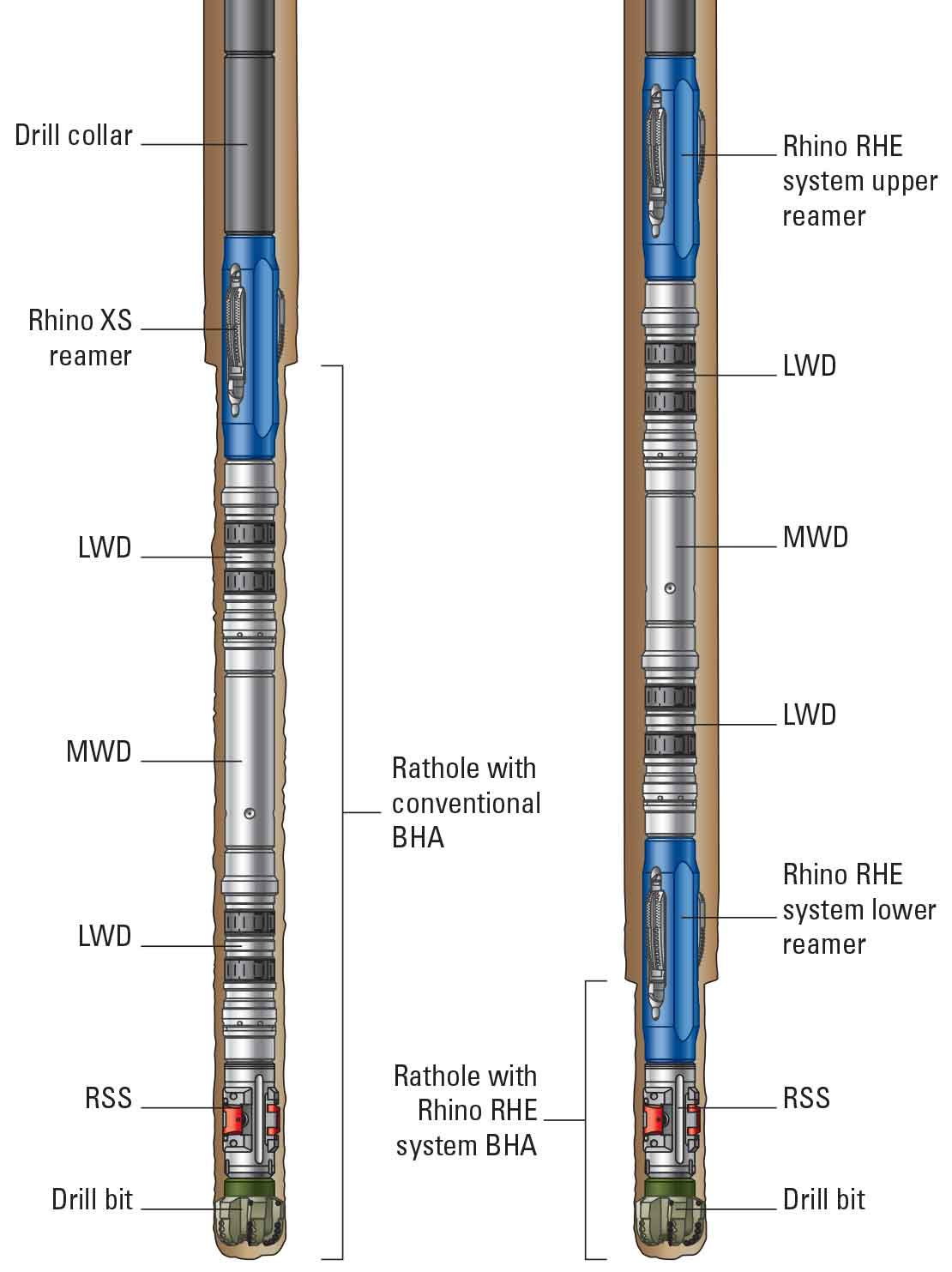 Rhino RHE dual-reamer rathole elimination system diagram.