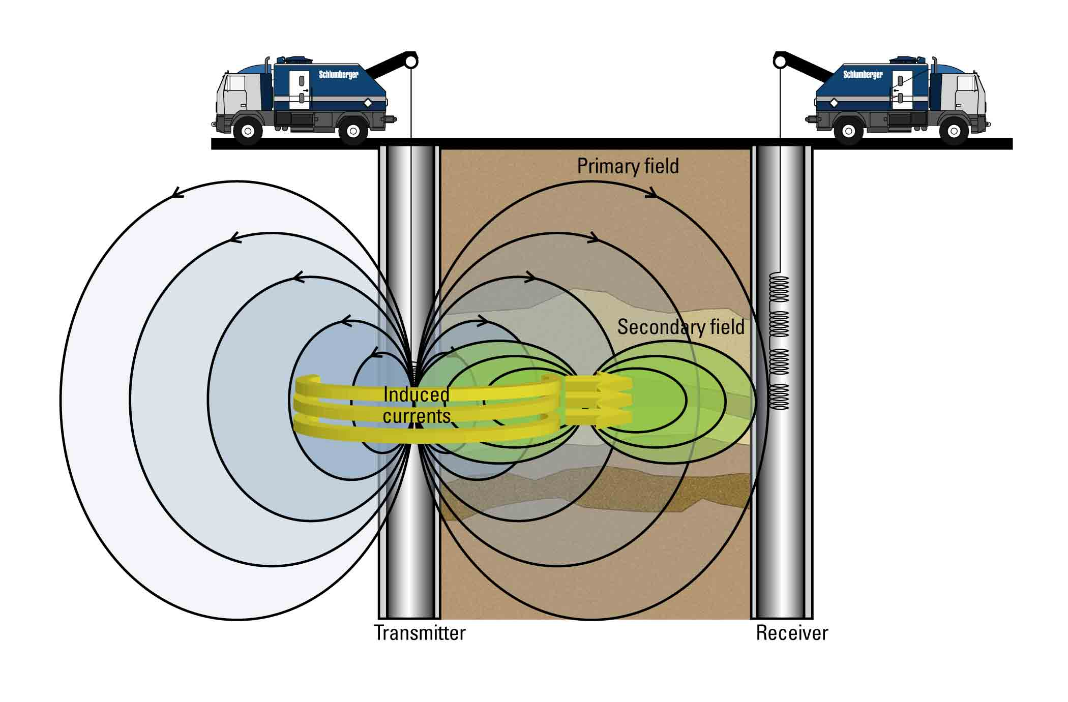 Both the primary magnetic field generated by the transmitter and the secondary magnetic fields resulting from the induced currents are measured by the four receiver sensors.
