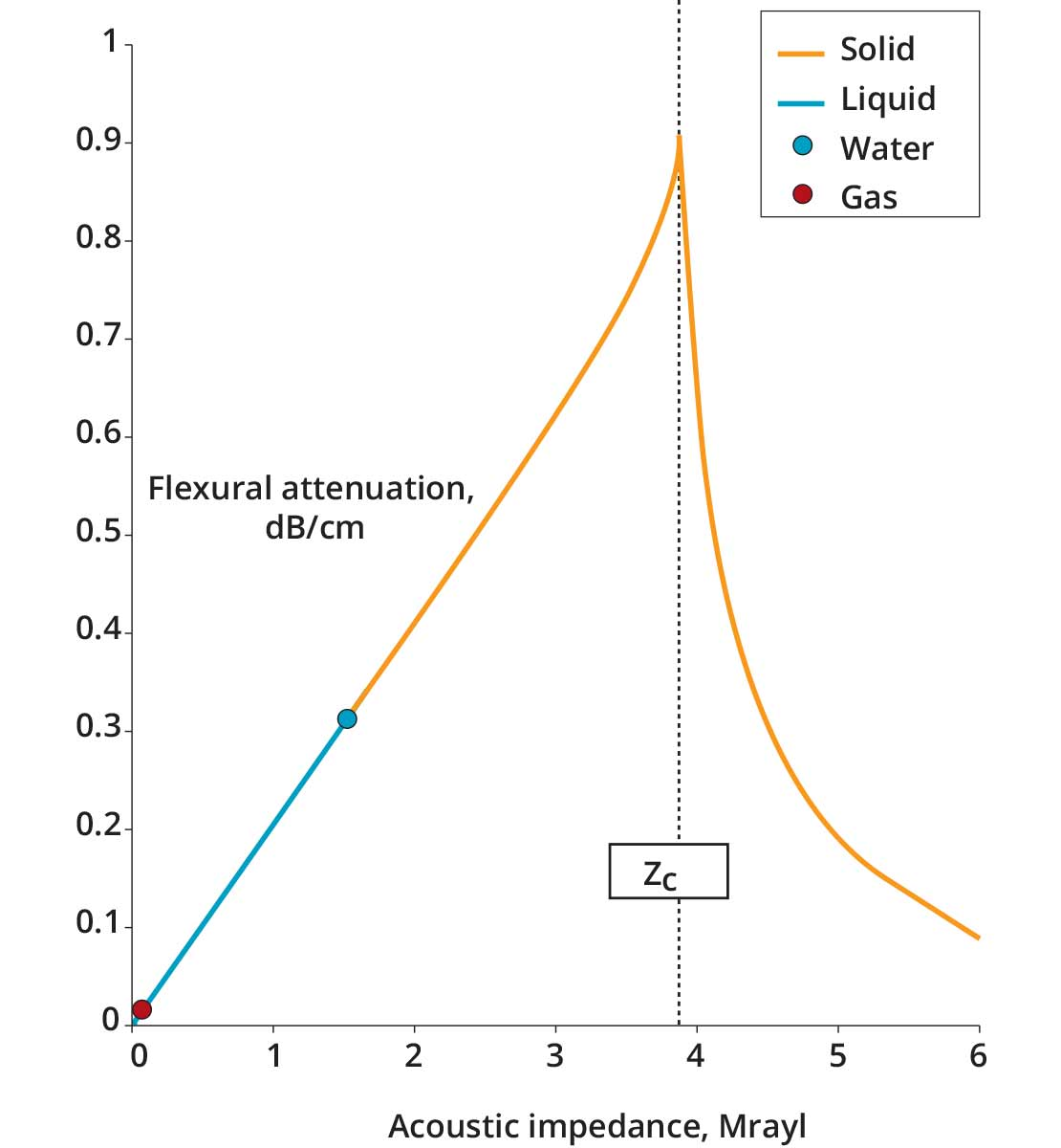 Flexural wave attenuation of a well-bonded cement