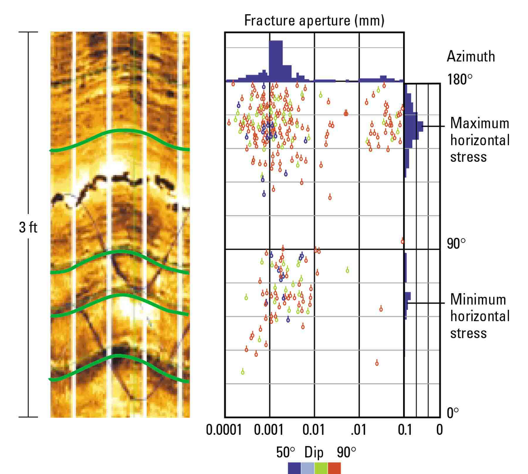 FMI data analysis identifies the maximum permeability direction in a fractured reservoir, which is important information for designing a completion for optimal production.