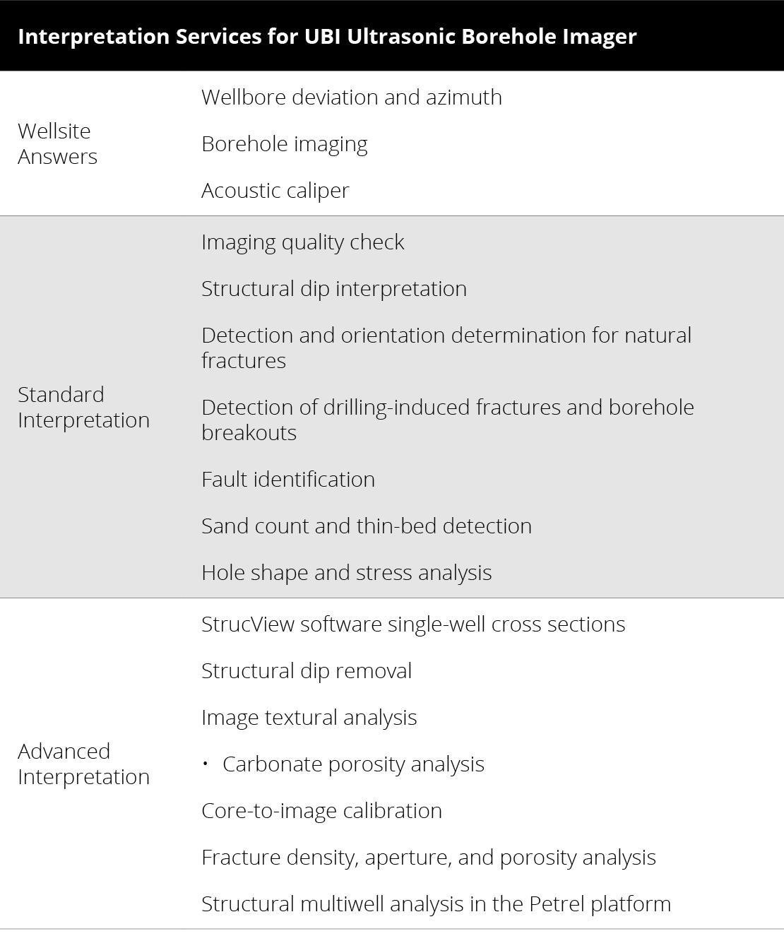 Interpretation Services for UBI Ultrasonic Borehole Imager