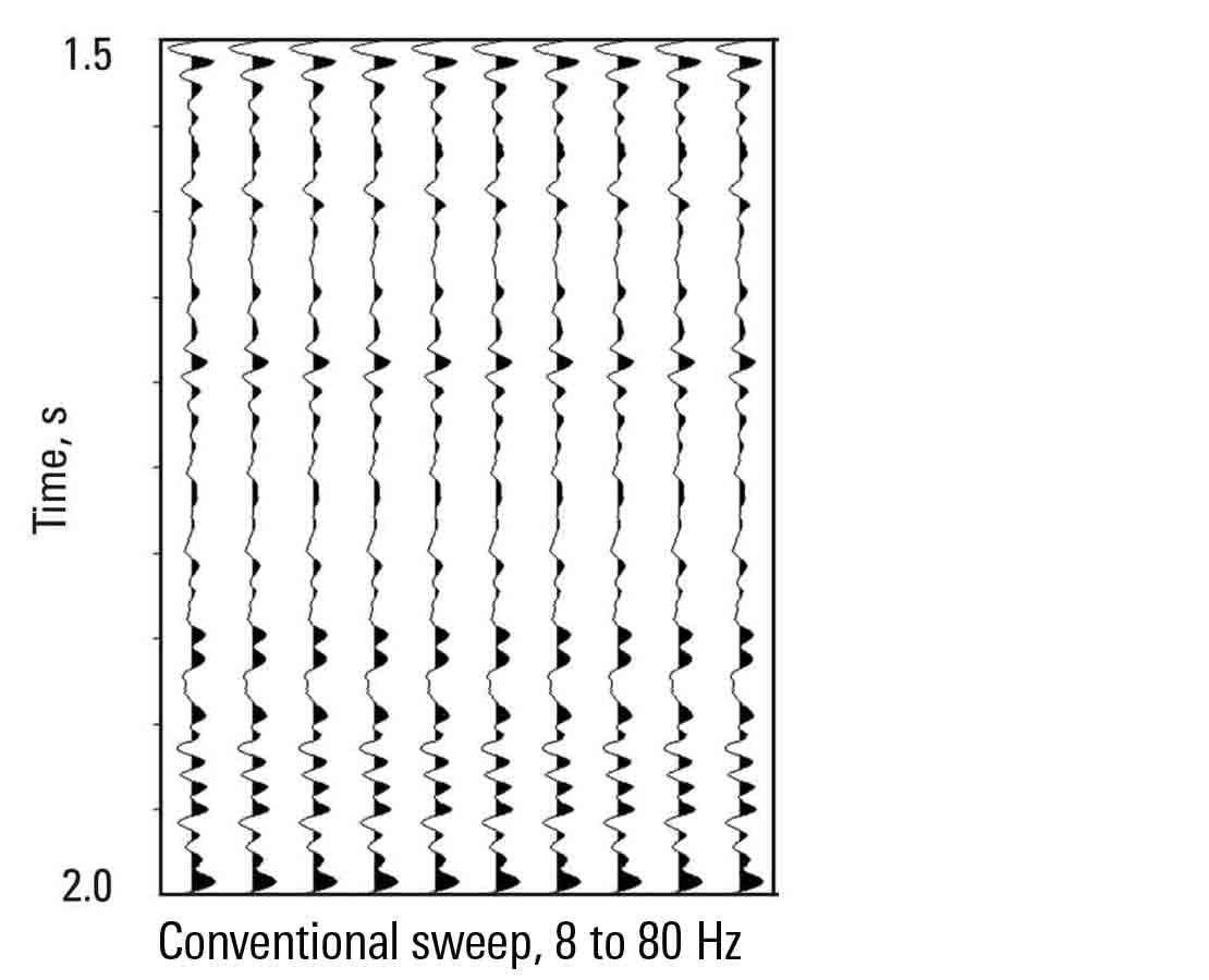 Conventional sweep
