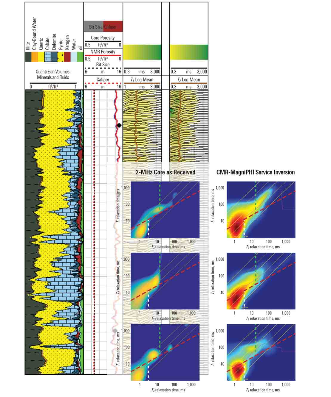 Logs and fluid maps from the CMR-MagniPHI High-definition NMR service.
