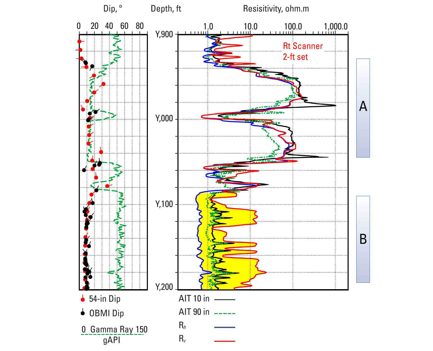 In Zone A, the conventional AIT 90-in resistivity  reads low in the thicker channel sands because of the surrounding dipping shale beds. The AIT 10-in resistivity also exhibits significant shoulder-bed horns. The Rt Scanner Rv and Rh measurements correct for the dipping shale beds in Zone A. In Zone B, the Rt Scanner measurements correctly identify a low-resistivity pay zone that otherwise would have been overlooked.