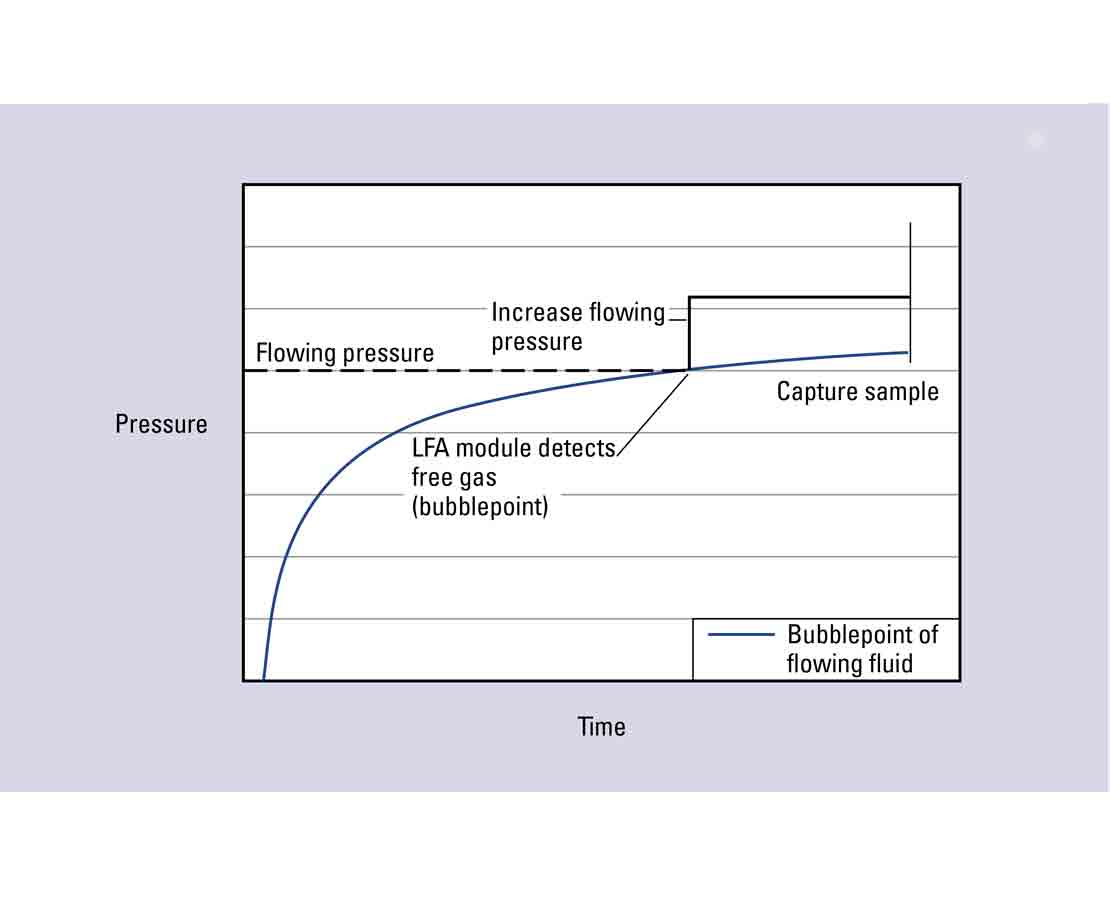 LFA single phase assurance graph