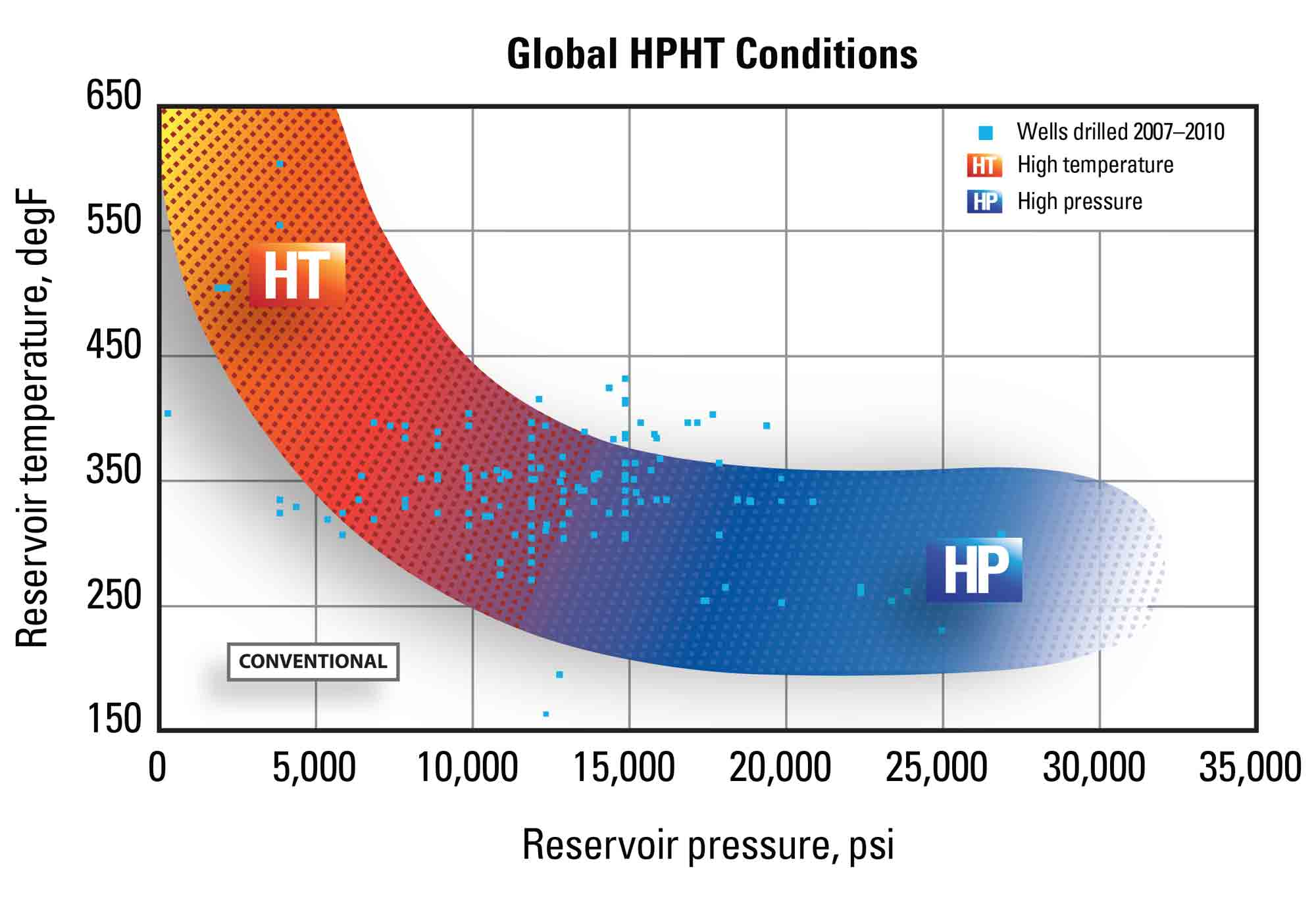 Global HPHT Conditions