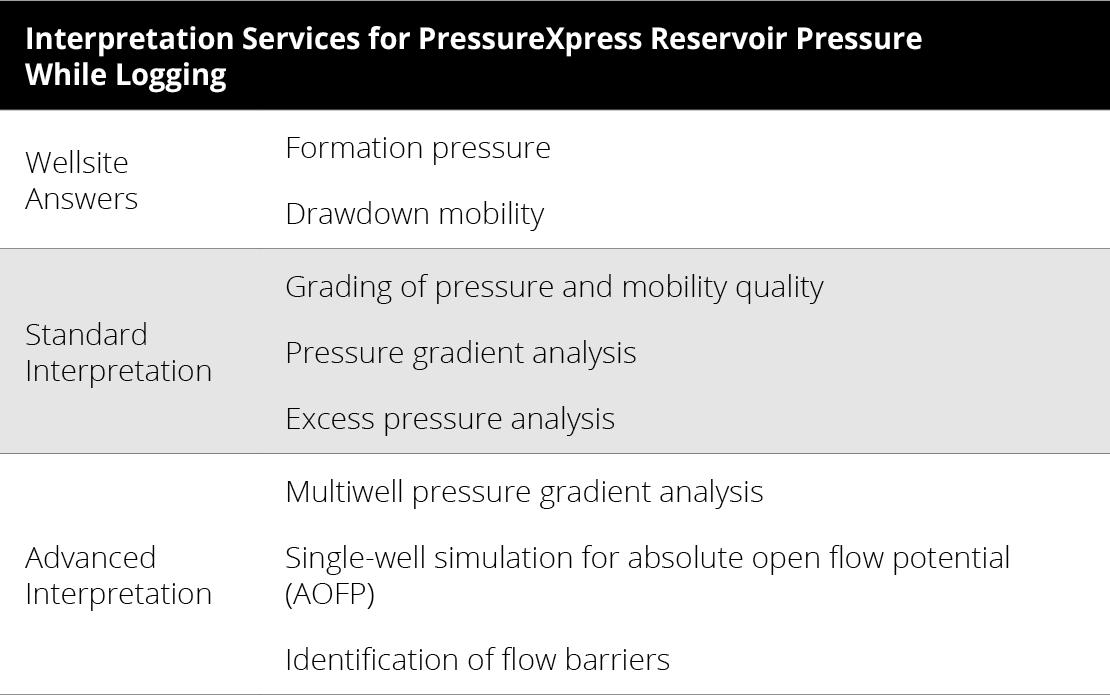 Interpretation Services for PressureXpress Reservoir Pressure While Logging