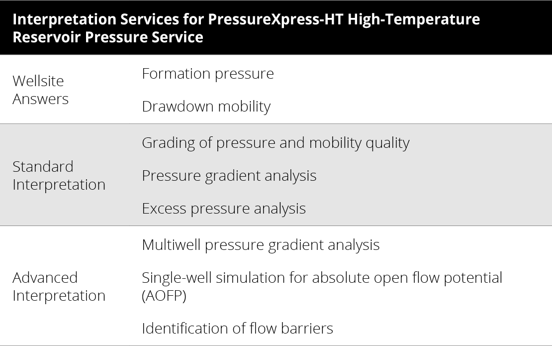 Interpretation Services for PressureXpress-HT High-Temperature Reservoir Pressure Service
