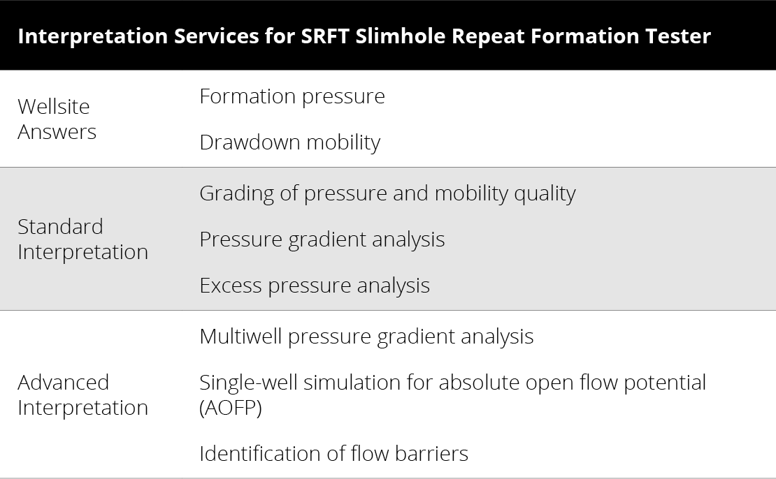 Interpretation Services for SRFT Slimhole Repeat Formation Tester