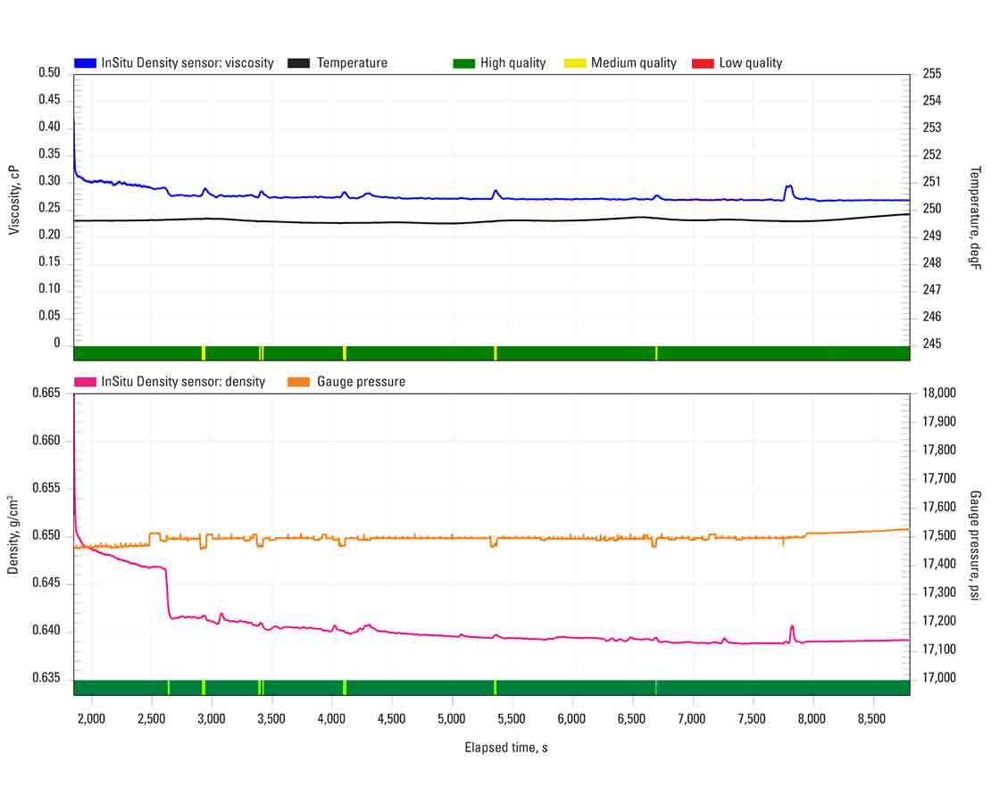 InSitu Density sensor graph