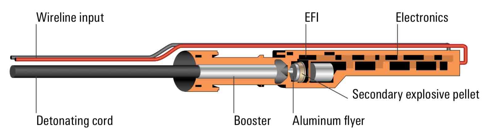 Secure2 RF-Safe Electronic Detonator