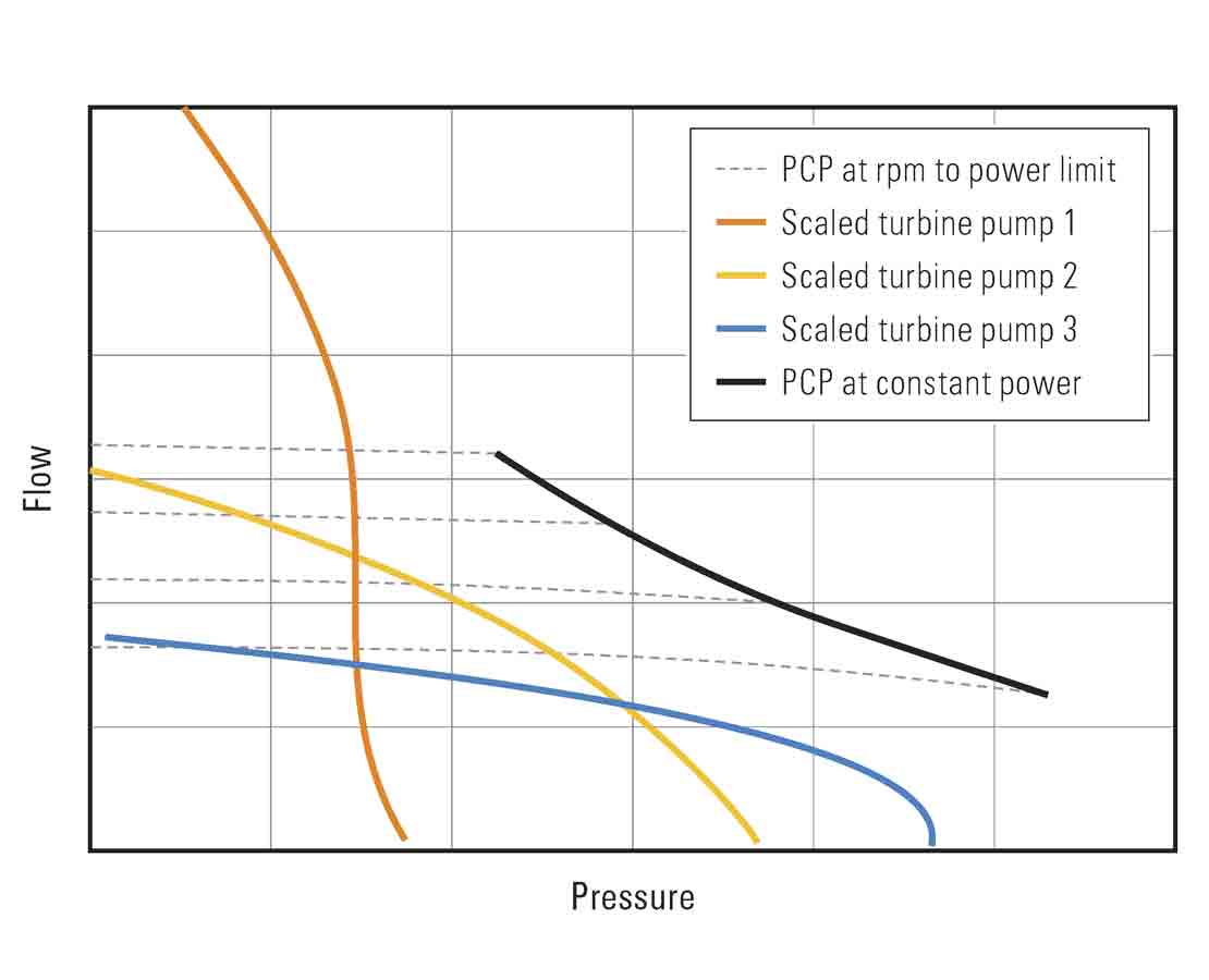 Comparison of PCP for the debris removal application tothe industry standard