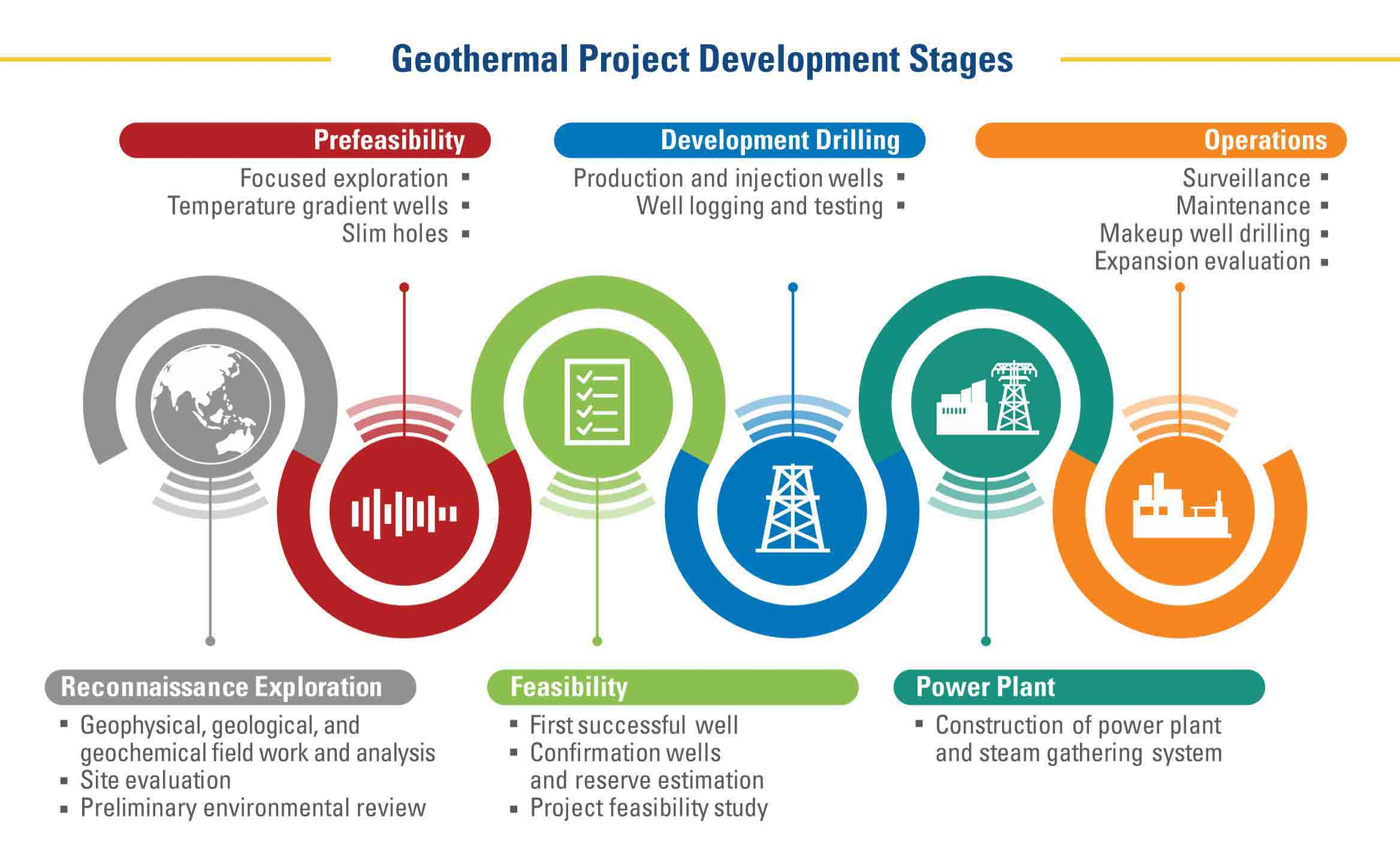 Geothermal project stages: reconnaissance; prefeasibility; feasibility; development drilling; power plant, operations