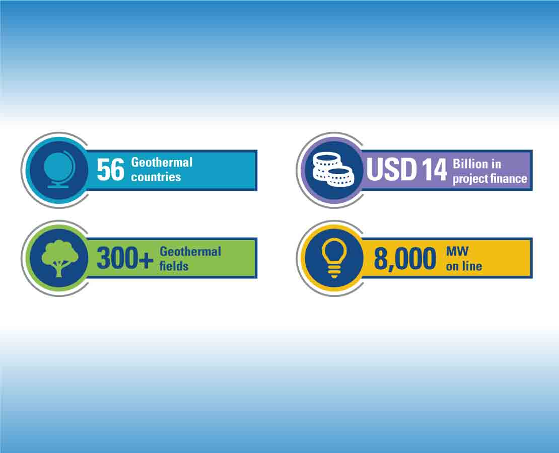 Schlumberger geothermal statistics: 56 countries; 300+ fields; USD 14 billion in project finance; 8 million kW on line