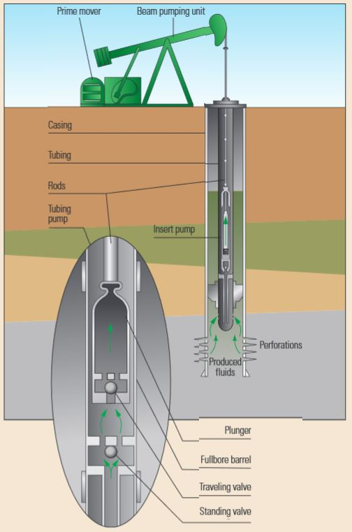 A traveling ball valve at the end of the rod string is pushed off seat as it travels downward through the fluid column.