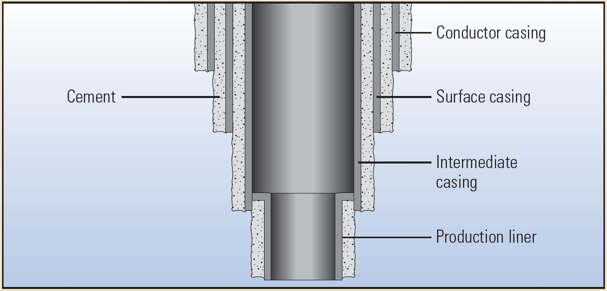 The large-diameter conductor casing protectsshallow formations from contamination by drilling fluid and helps prevent washouts involving unconsolidated topsoils and sediments.