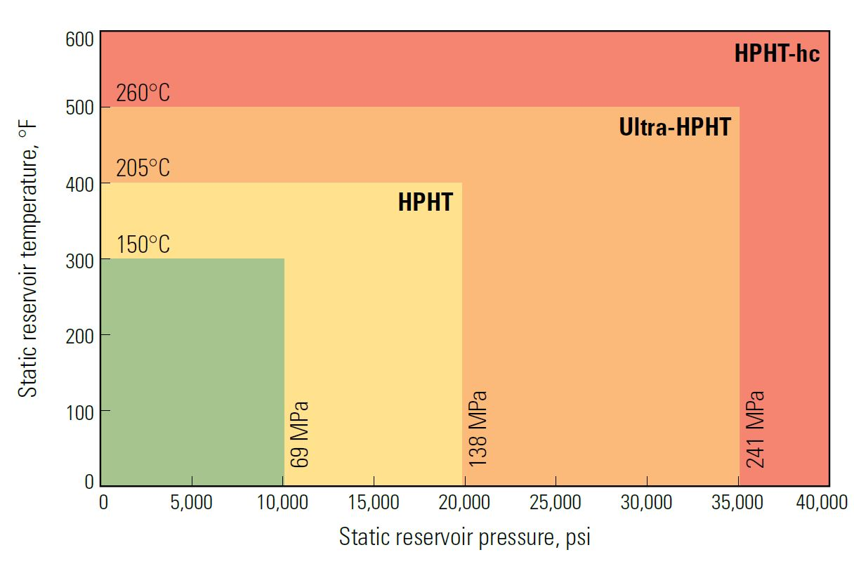 Schlumberger HPHT classification system.