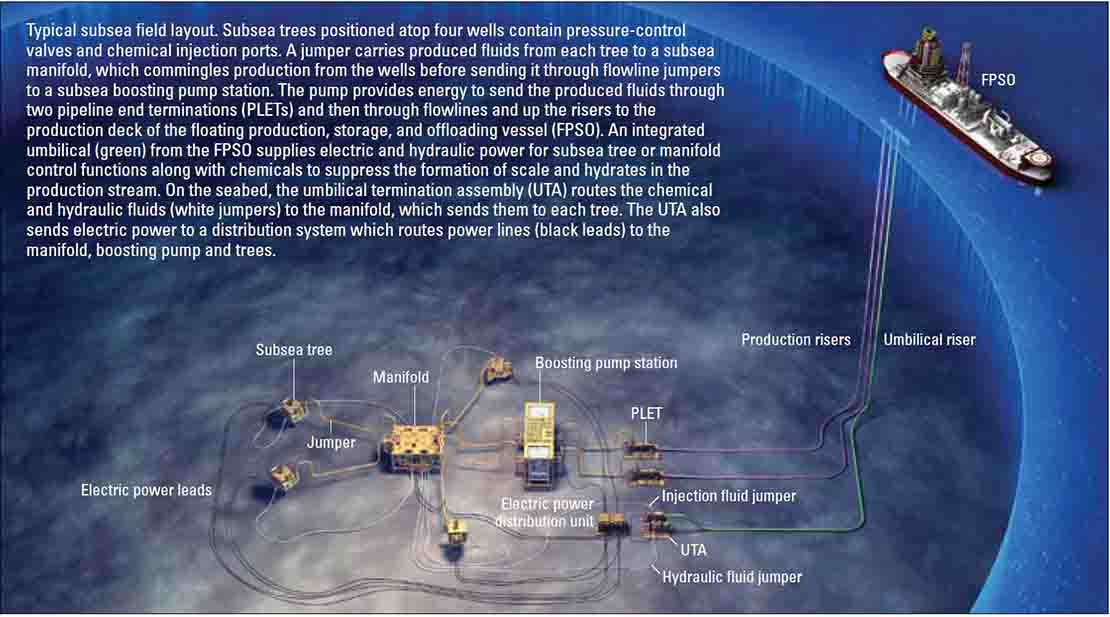 Defining subsea infrastructure.