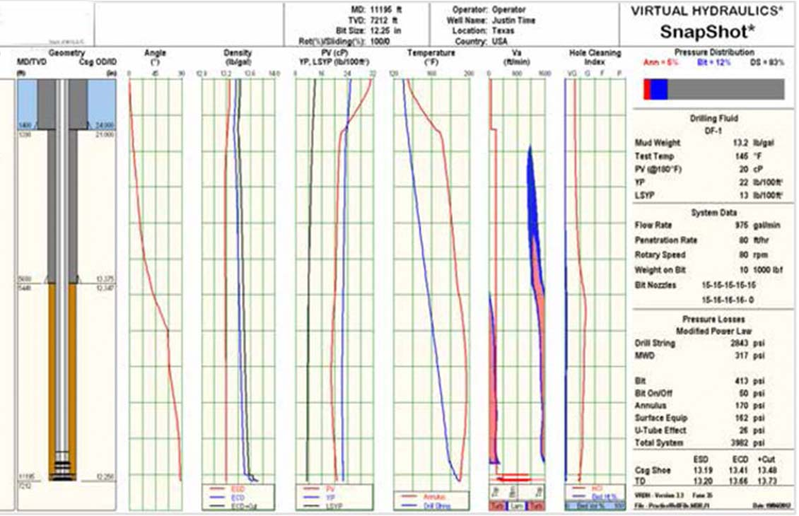Drilling Fluids Simulation Software: VIRTUAL HYDRAULICS