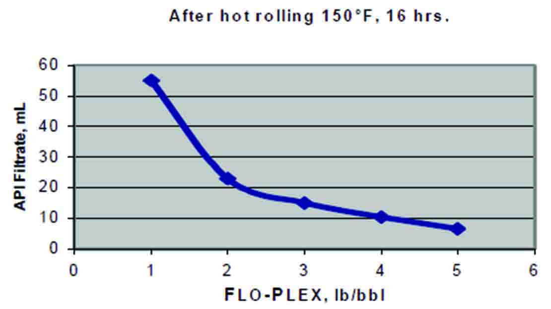Graph of API after hot rolling.