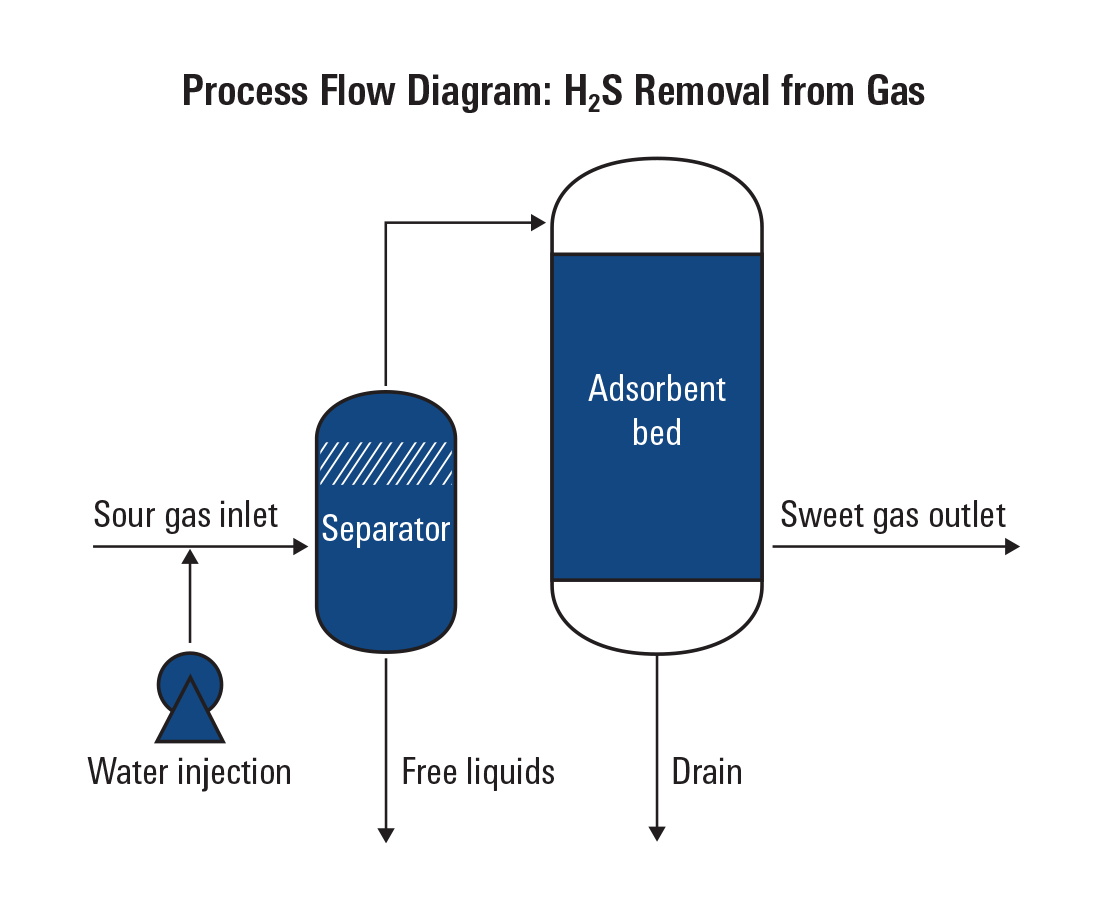 SULFATREAT hydrogen sulfide gas removal system