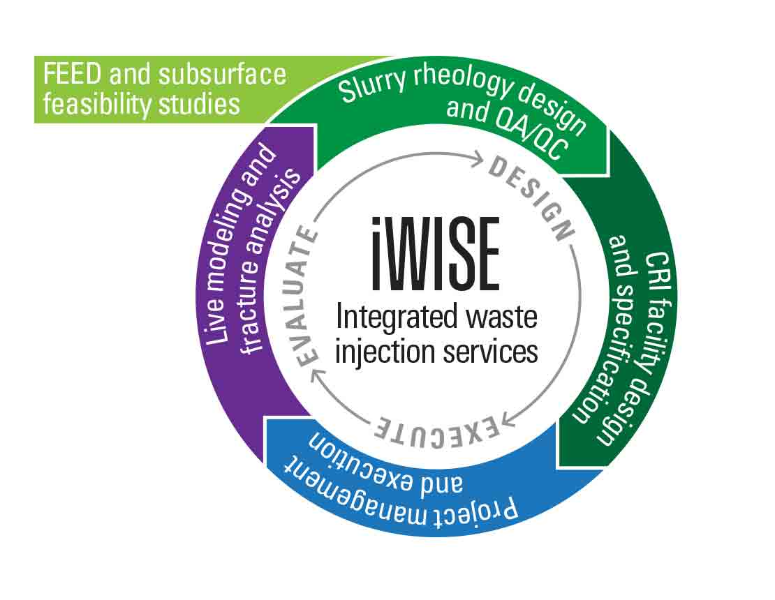 Diagram showing the iWise services process