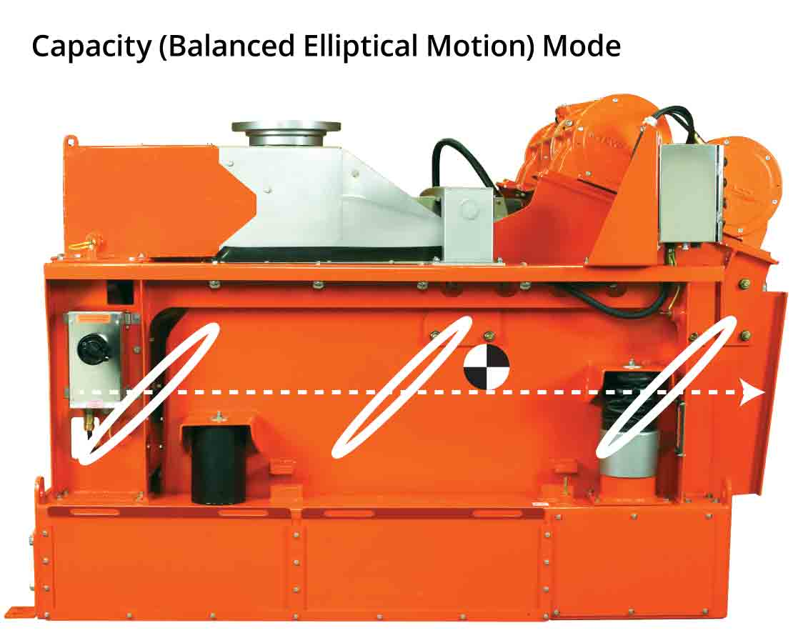 MD-3 Triple-Deck Shale Shaker Capacity Mode