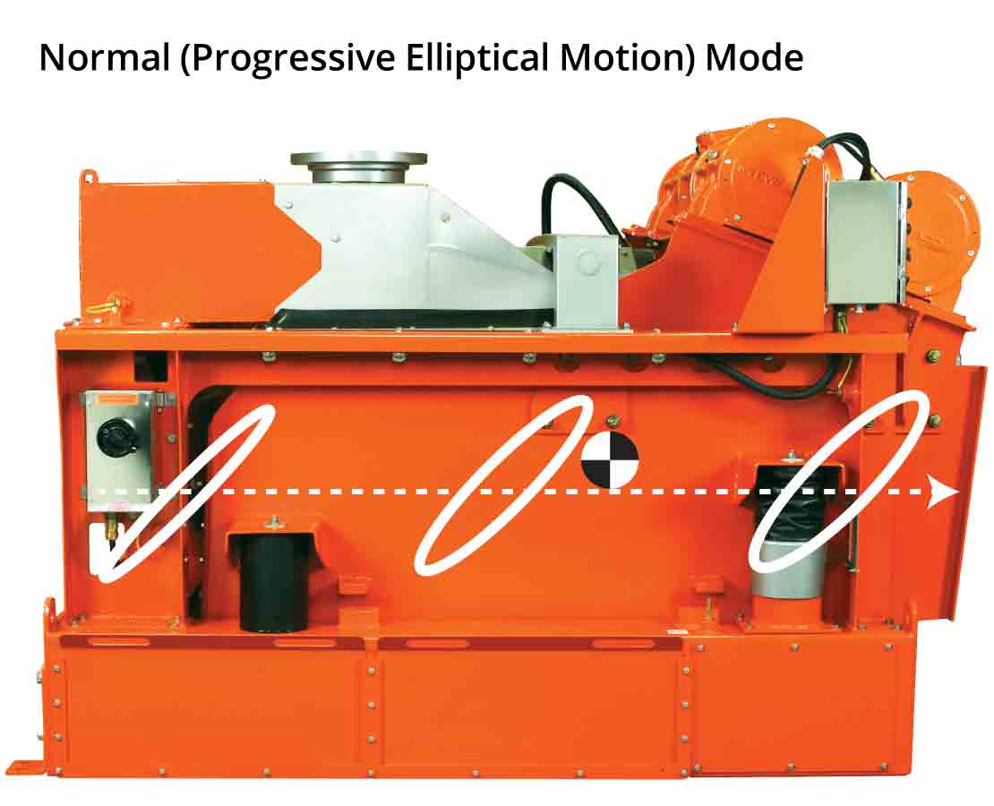 MD-3 Triple-Deck Shale Shaker Normal Mode