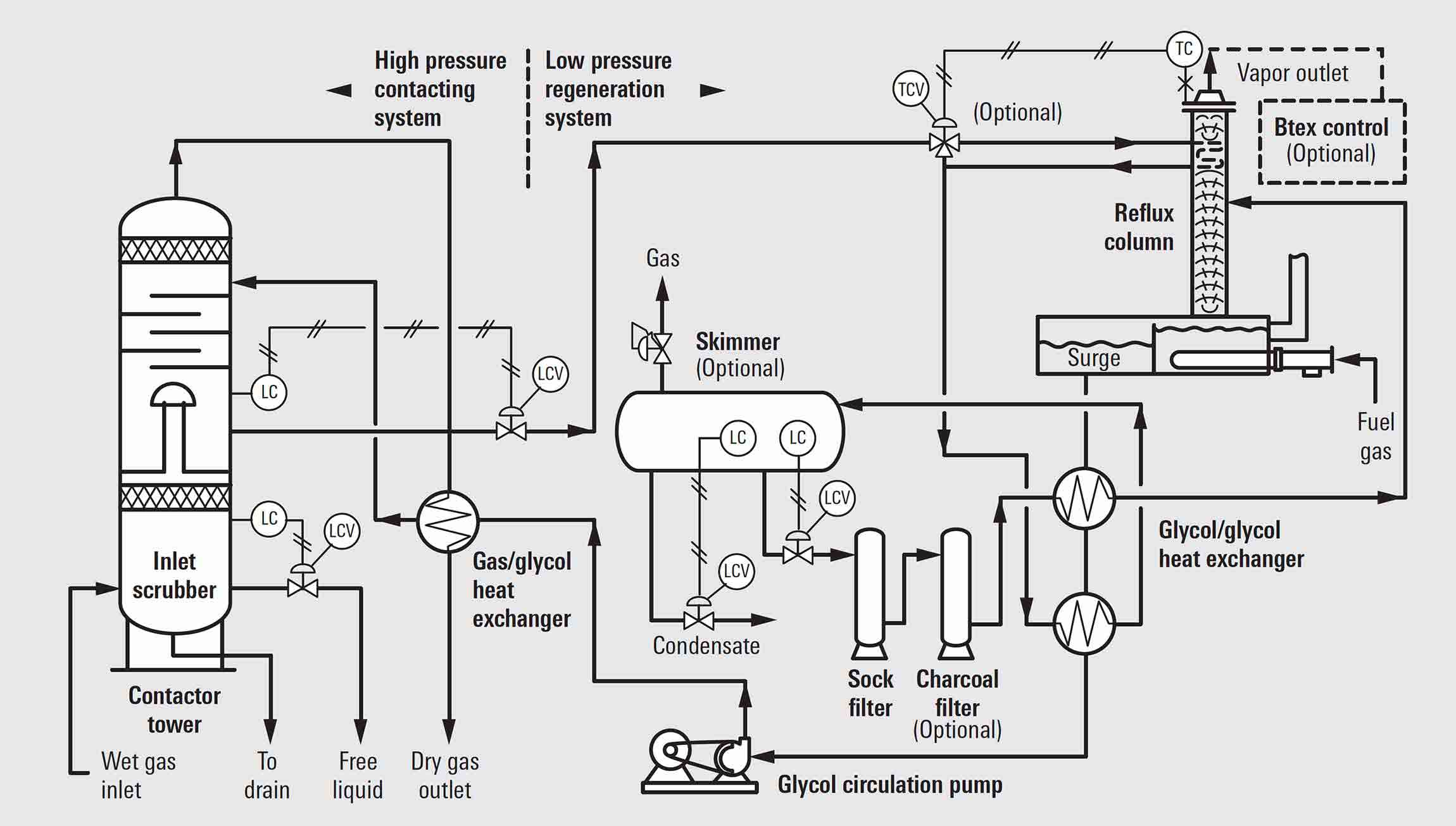 Flow diagram of a typical Schlumberger glycol dehydration unit