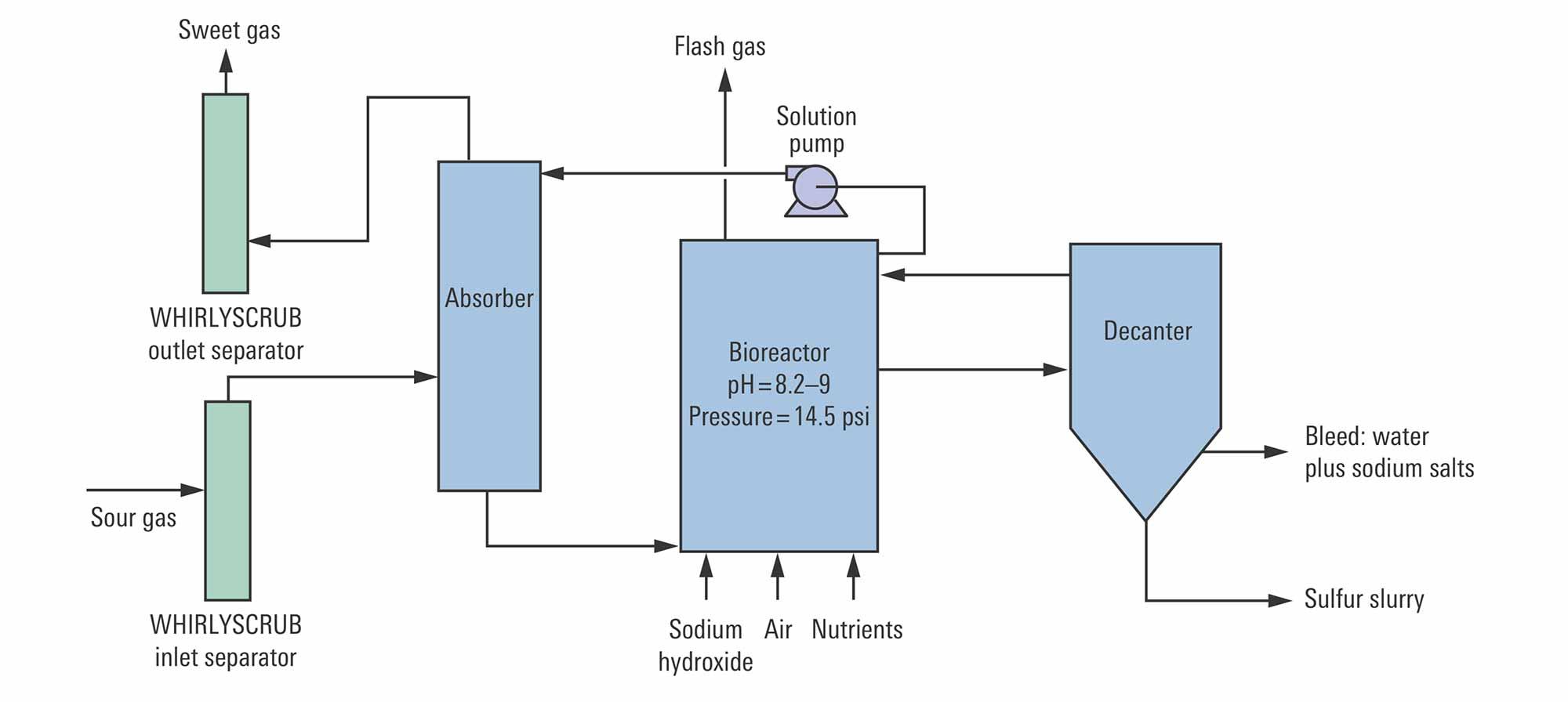 THIOPAQ biodesulfurization process flow diagram
