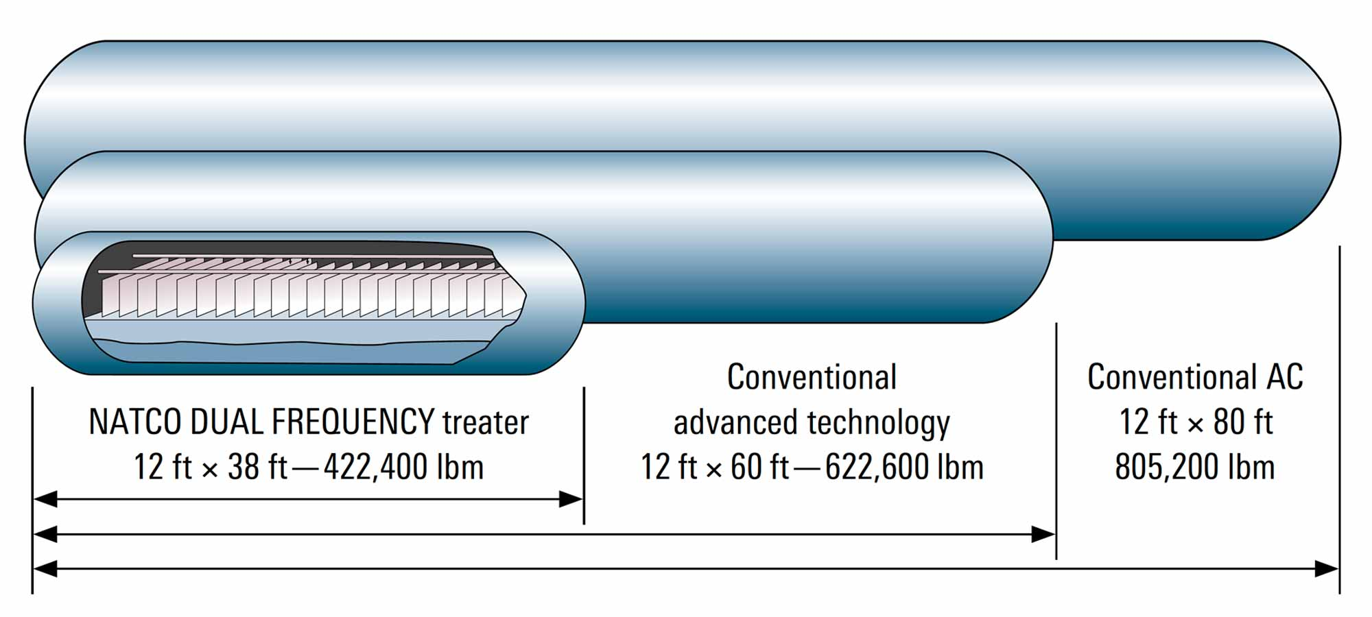 Possible vessel size reduction of NATCO DUAL FREQUENCY treater with high-tech internals