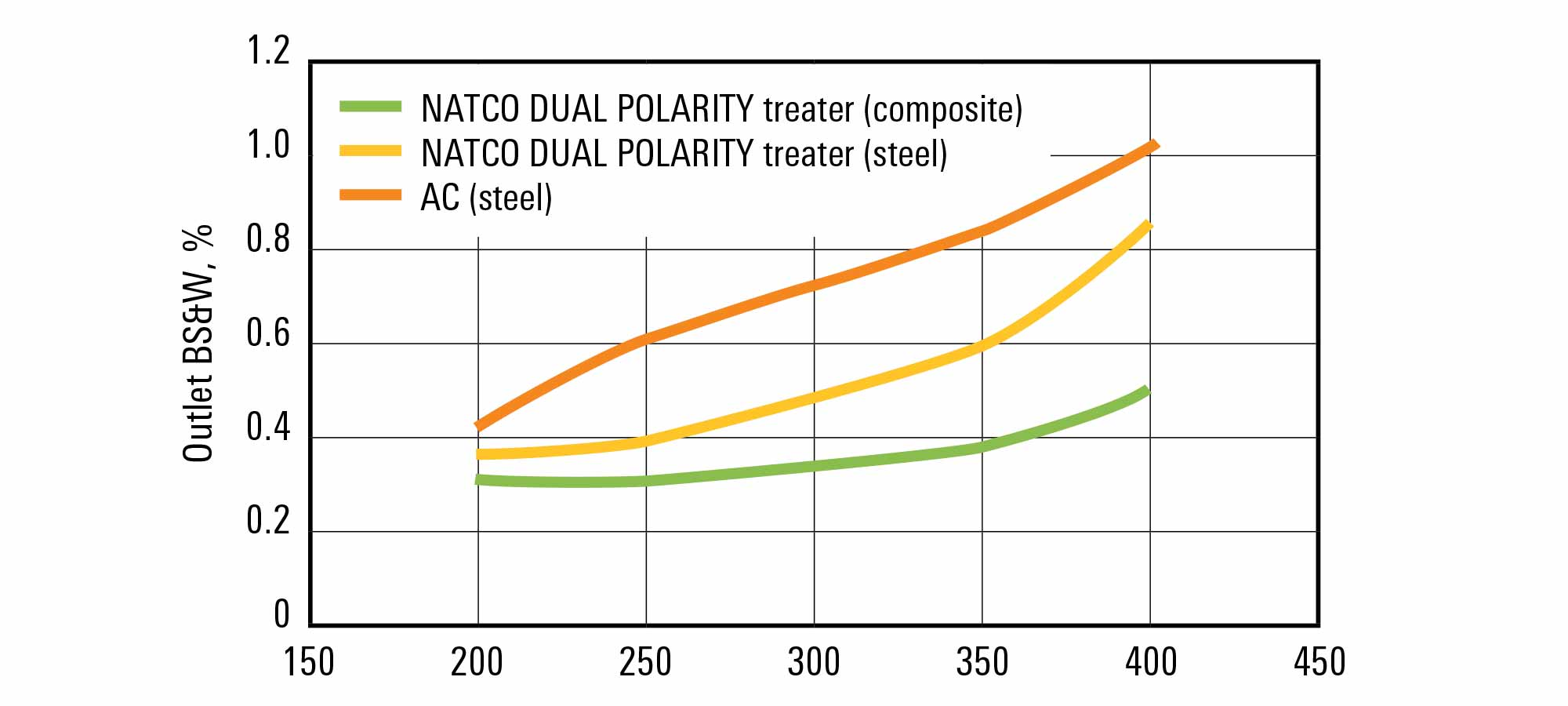 Performance comparisons of NATCO DUAL POLARITY treater