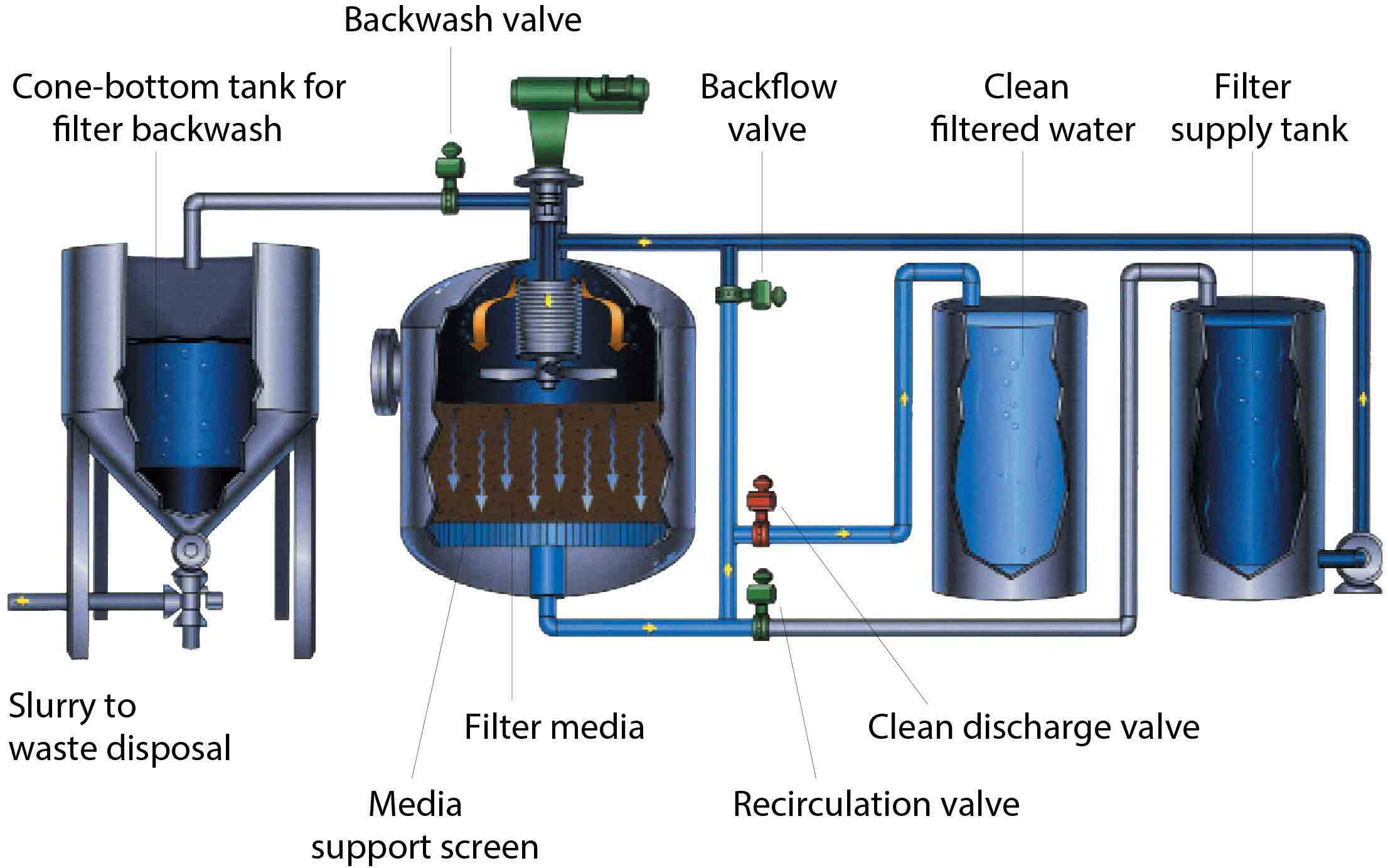 PETRECO HYDROMATION Nutshell Filter