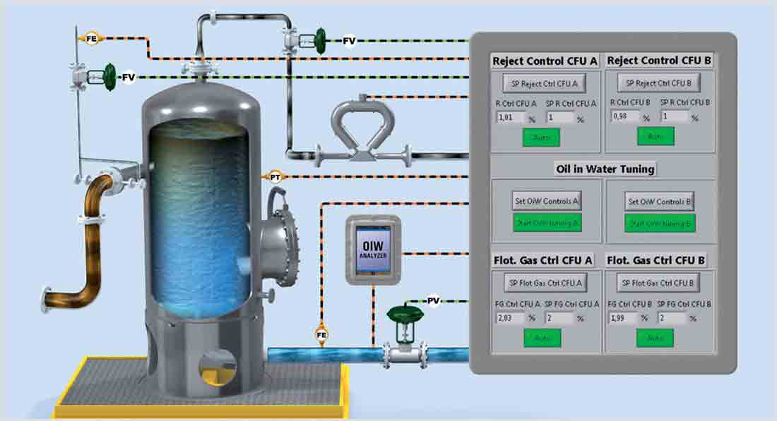 Produced Water Remote Monitoring and Control