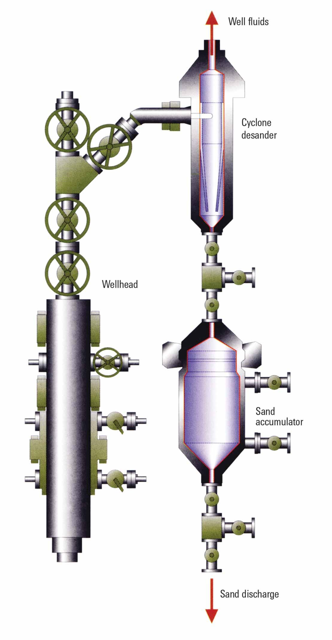 MOZLEY Wellhead Desander system components