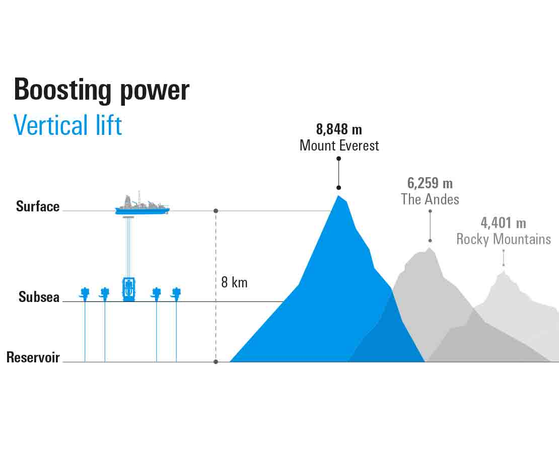 Powered production systems provide boosting power.