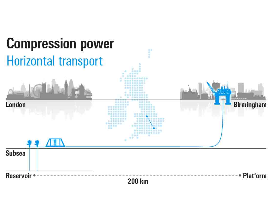 Powered production systems provide compression power.