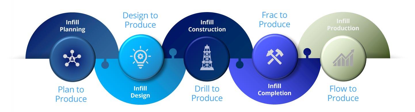 Infill well optimization workflow