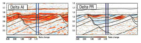 Independent wavelet estimation combined with inversion directly for desired rock properties.
