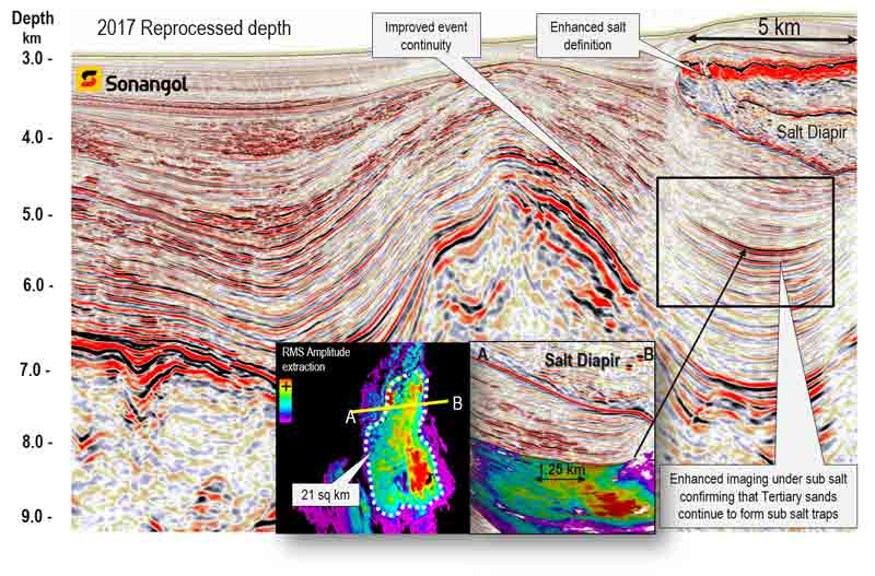 Reprocessed seismic for Angola 3D.