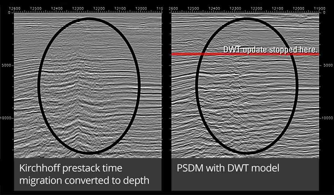 Improvement brought by diving-wave tomography and prestack depth migration to imaging below shallow anomalies.